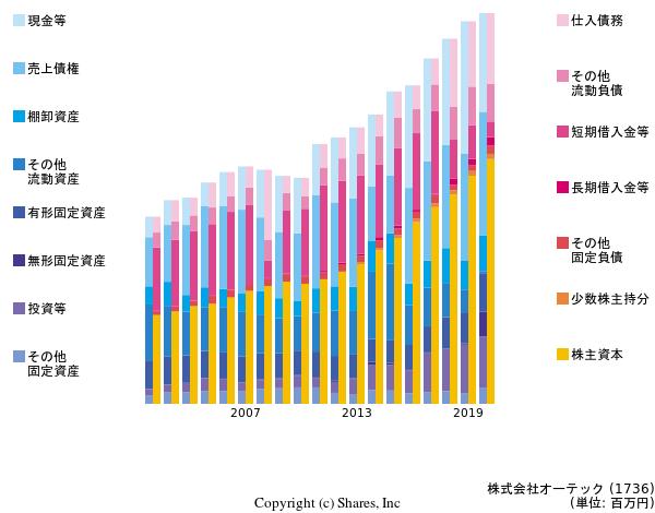 株式会社オーテックの貸借対照表