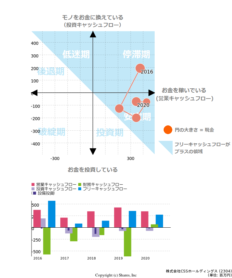 株式会社CSSホールディングス【2...