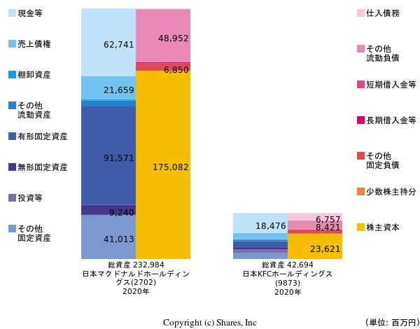 https://valuationmatrix.com/companies/2702/graphs/bs?compare=9873