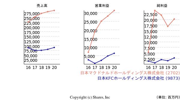 https://valuationmatrix.com/companies/2702/graphs/pl?compare=9873