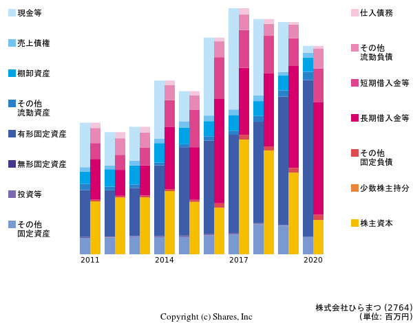 https://valuationmatrix.com/companies/2764/graphs/bs?term=10