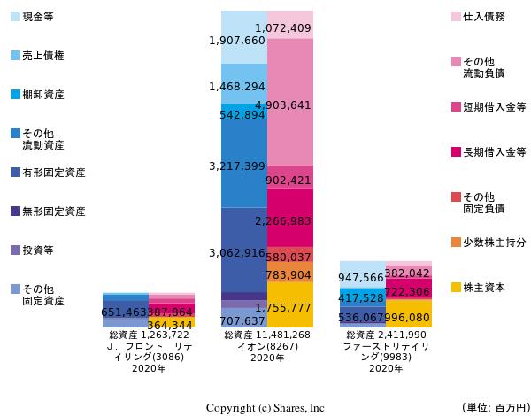 https://valuationmatrix.com/companies/3086/graphs/bs?compare=8267%2C9983