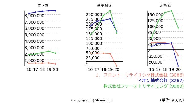 https://valuationmatrix.com/companies/3086/graphs/pl?compare=8267%2C9983