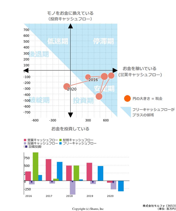 会社 モルフォ 株式