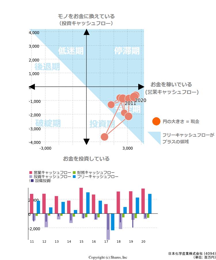 産業 日本 化学