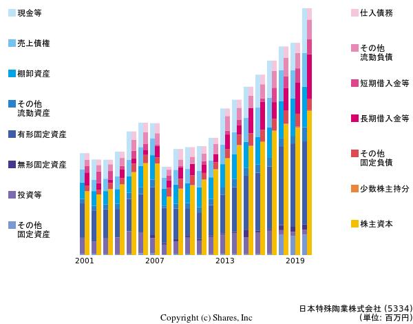 日本 特殊 陶業 株価 日本特殊陶業(株)【5334】:株式/株価