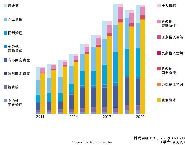 https://valuationmatrix.com/companies/6161/graphs/bs?term=10