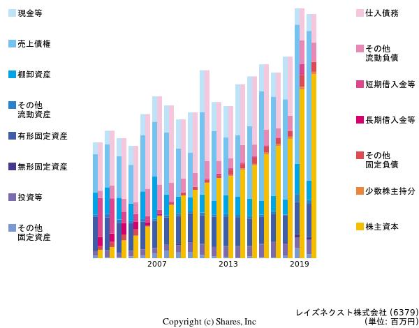レイズネクスト株式会社の貸借対照表
