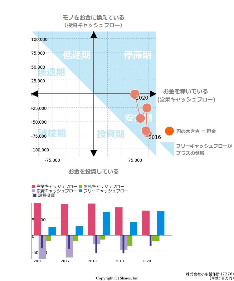 株価 小糸 製作所
