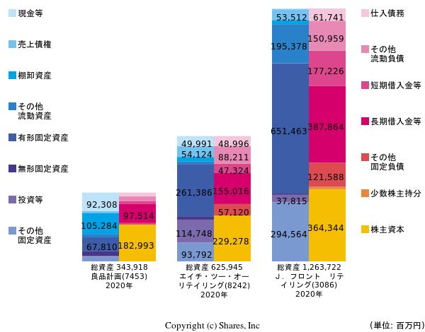 https://valuationmatrix.com/companies/7453/graphs/bs?compare=8242%2C3086