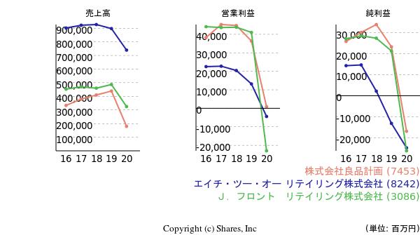 https://valuationmatrix.com/companies/7453/graphs/pl?compare=8242%2C3086
