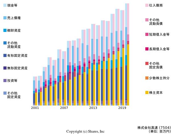 株式会社高速の貸借対照表
