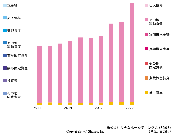 Resona Holdings, Incの貸借対照表