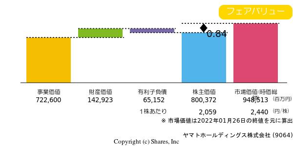 ヤマト 株式 会社 株価