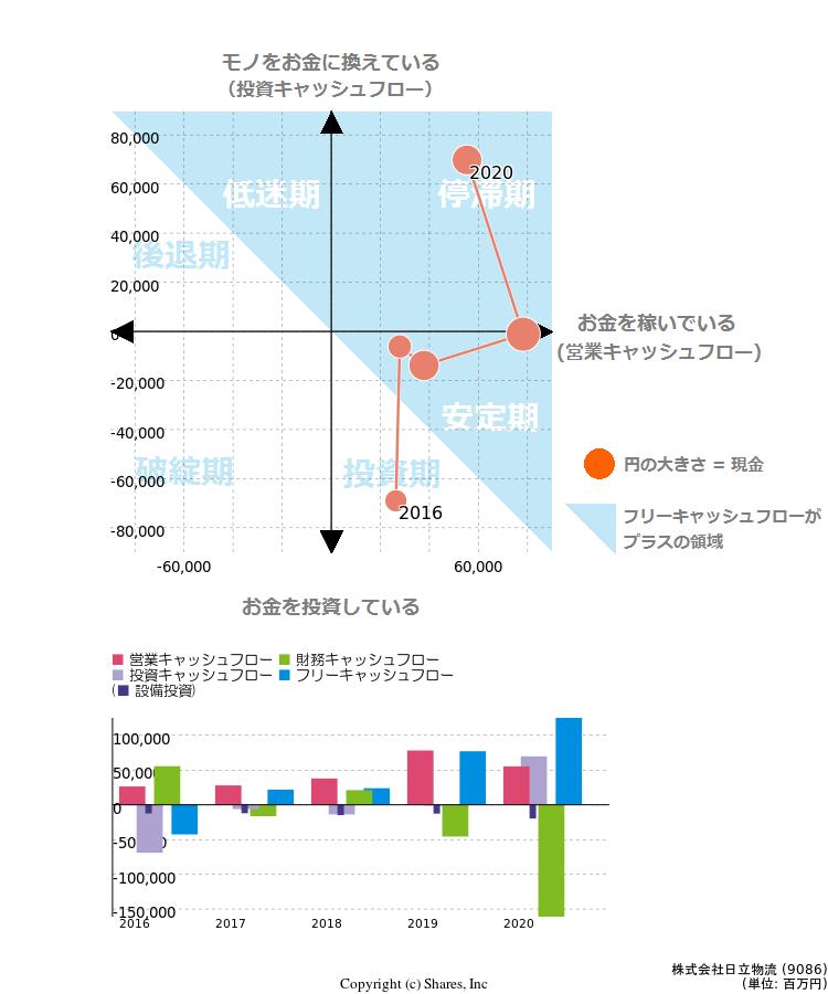 日立 物流 株価