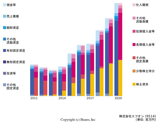 https://valuationmatrix.com/companies/9514/graphs/bs?term=10