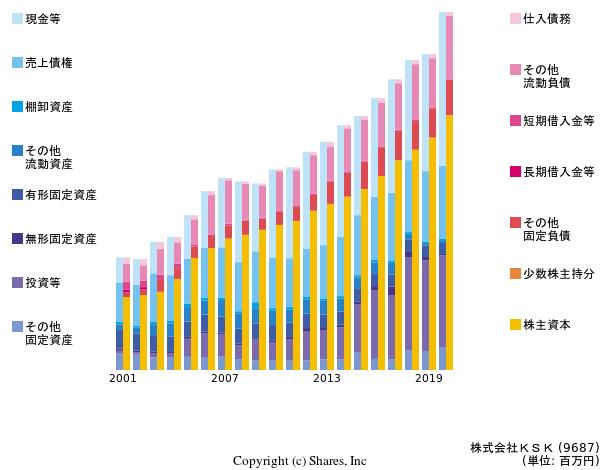 株式会社KSKの貸借対照表