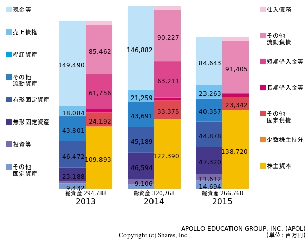 APOLLO EDUCATION GROUP, INC.の貸借対照表