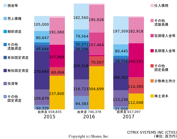CITRIX SYSTEMS INCの貸借対照表
