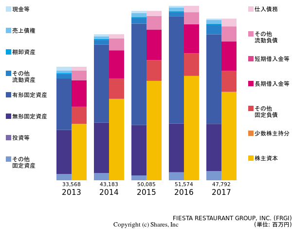 FIESTA RESTAURANT GROUP, INC.の貸借対照表