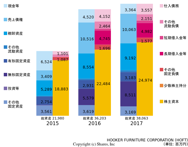 HOOKER FURNITURE CORPORATIONの貸借対照表
