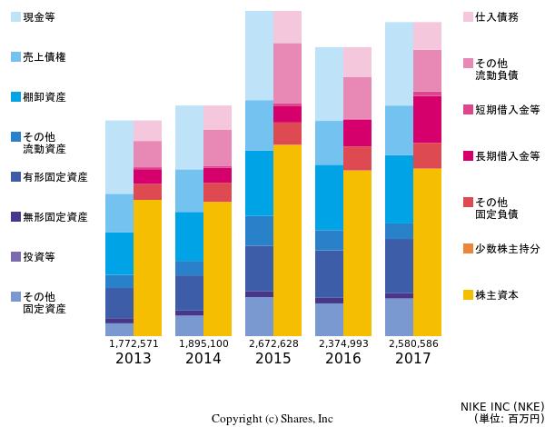 nike inc nke のir 有価証券報告書に基づく簡単財務分析