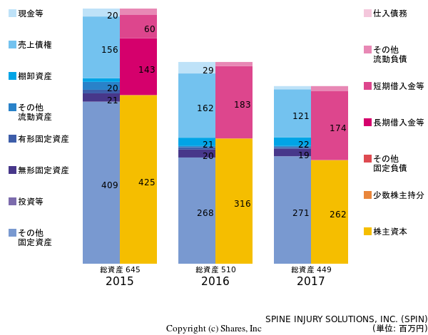 SPINE INJURY SOLUTIONS, INC.の貸借対照表