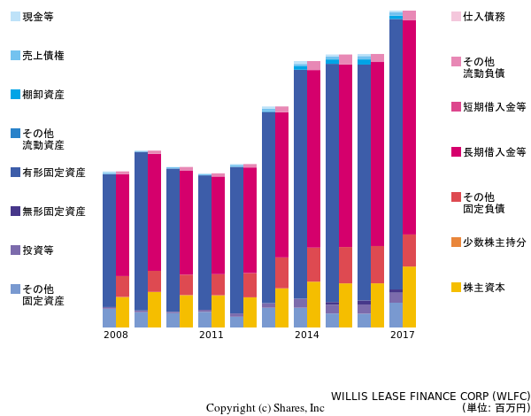 WILLIS LEASE FINANCE CORPの貸借対照表