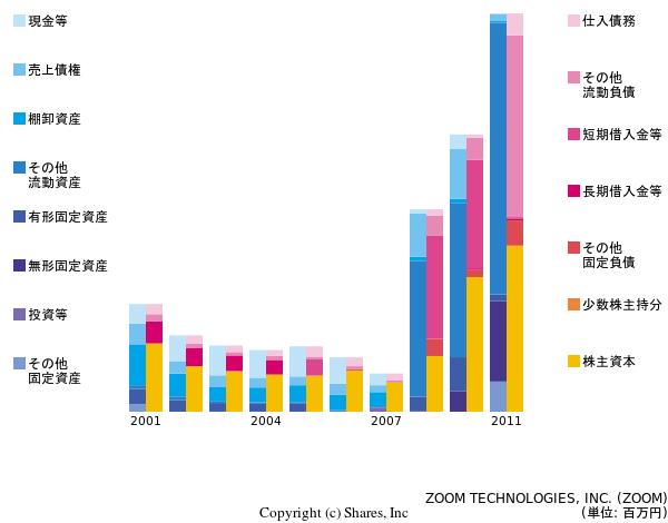 ZOOM TECHNOLOGIES, INC 【ZOOM】のIR・有価証券報告書に基づく