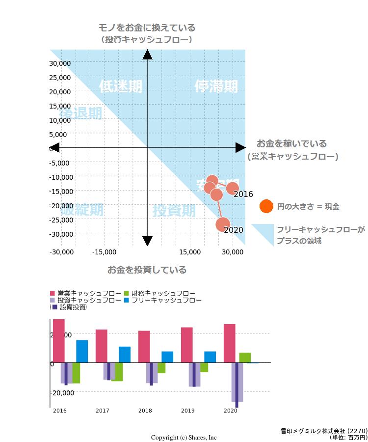 雪印メグミルク株式会社[2270]のIR・有価証券報告書に基づく簡単 ...