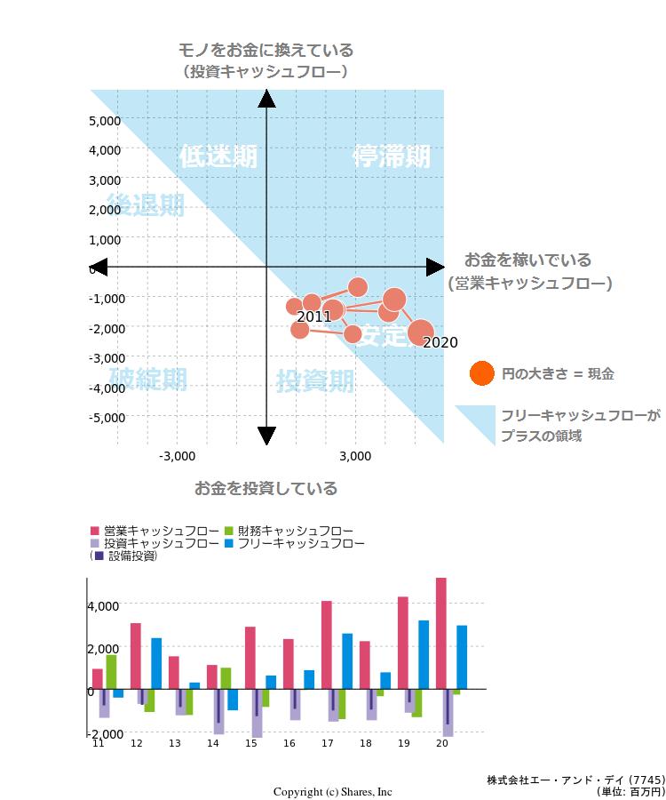 大阪府 | Indeed (インディード) - バイオの求人