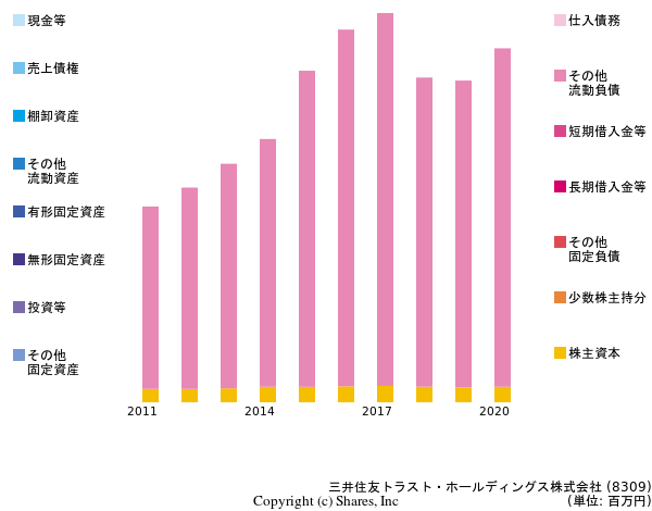 Sumitomo Mitsui Trust Holdings, Incの貸借対照表