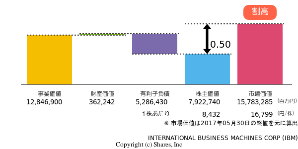 INTERNATIONAL BUSINESS MACHINES CORPのDCF (ざっくり企業価値評価) 5年分